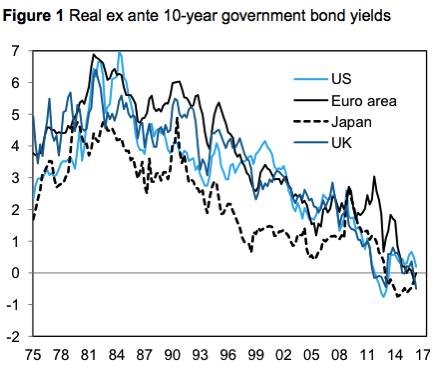A higher global risk premium and the fall in equilibrium real interest rates VOX CEPR s Policy Portal