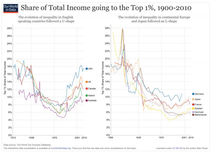 Dina D Pomeranz on Twitter Income share of top 1 grew back to where it was 100 years ago in US UK CA IR AUS not in DE JP FR SE DK NL https t co 5MtmkHFMwC https t co qOnHOKlmG7