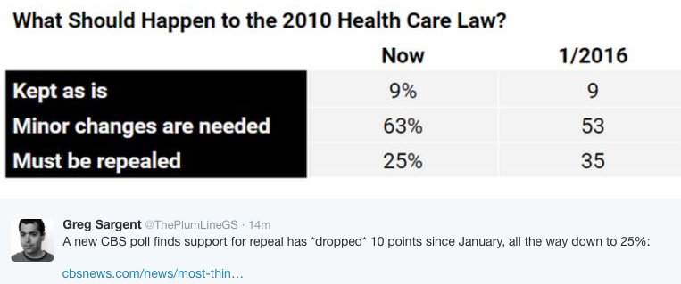 Greg Sargent on Twitter A new CBS poll finds support for repeal has dropped 10 points since January all the way down to 25 https t co kAmAAAIn3S https t co 5NnlgJbWhK