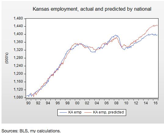 Kansas and the myth of trickle down tax cuts Jared Bernstein On the Economy