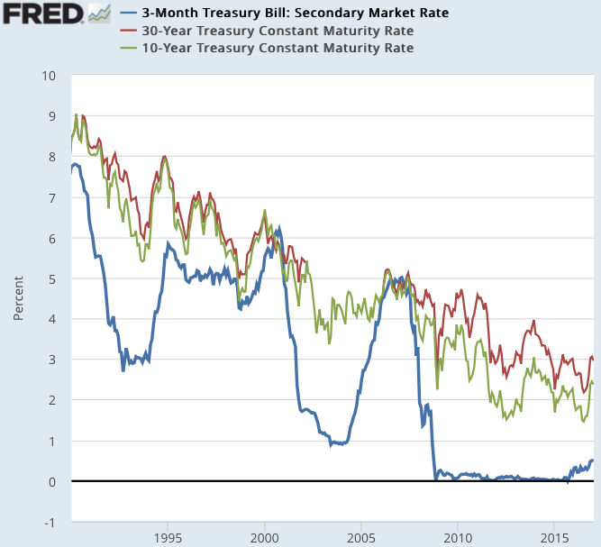 3 Month Treasury Bill Secondary Market Rate FRED St Louis Fed