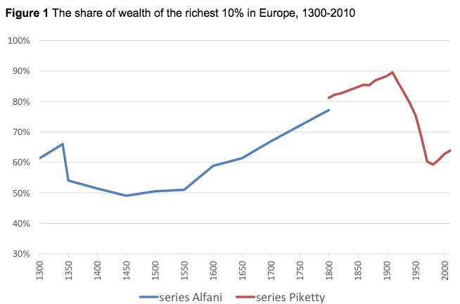 Europe s rich since 1300 VOX CEPR s Policy Portal