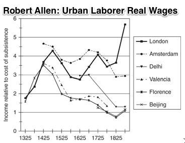 Robert Allen Urban Laborer Real Wages since 1325