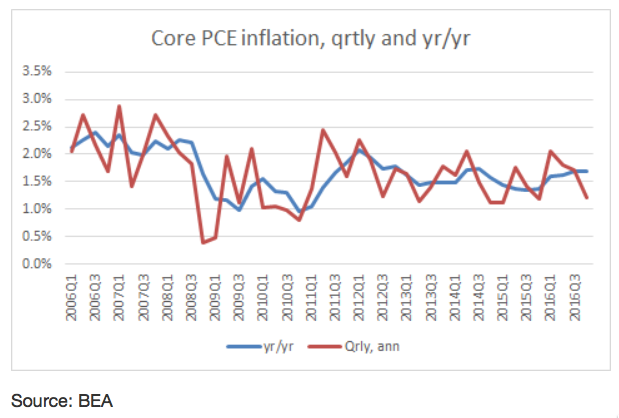 Core PCED Inflation Through 2016Q4