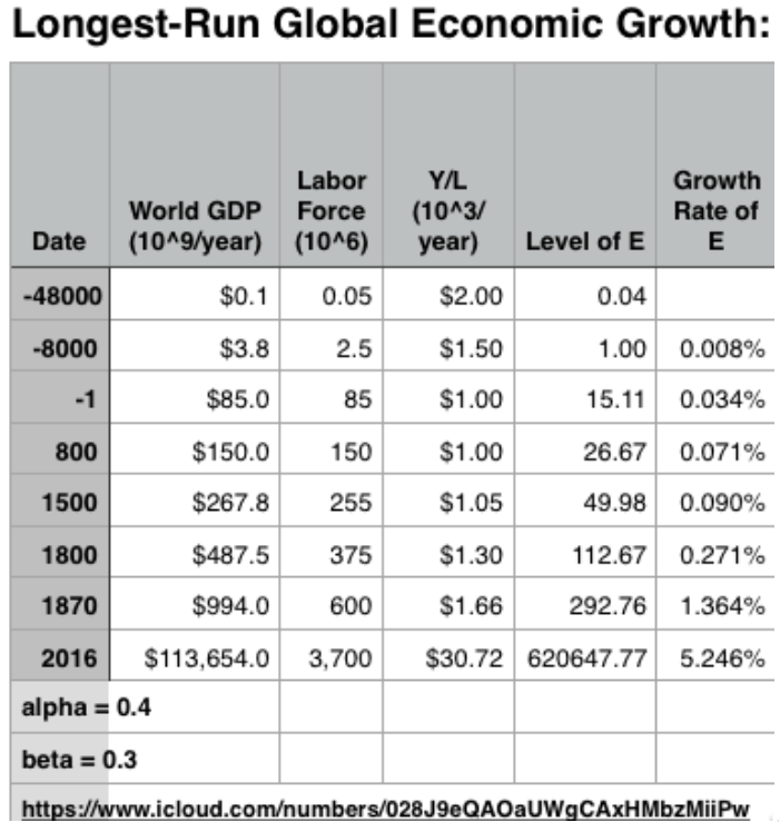 Longest Run Global Economic Growth