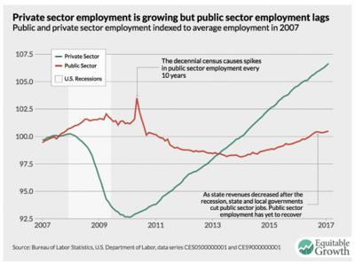 2017 03 10 Weak Public Sector Employment