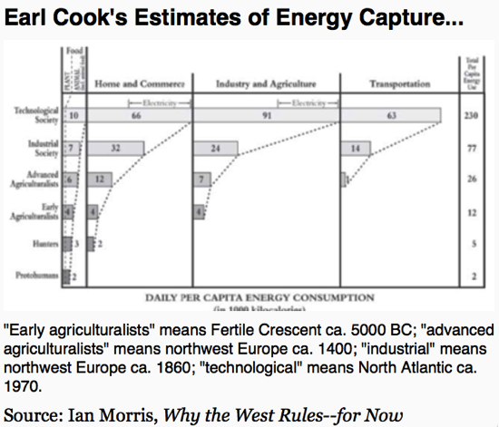 Cursor and Earl Cook s Estimates of Energy Capture