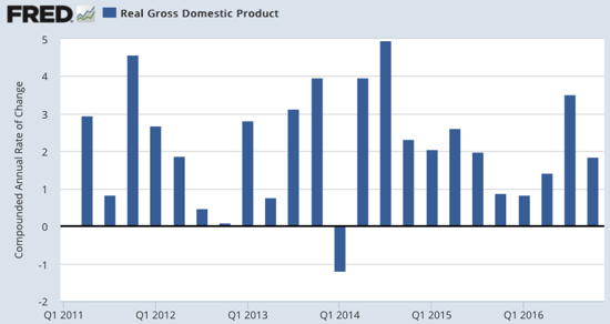 Real Gross Domestic Product Growth