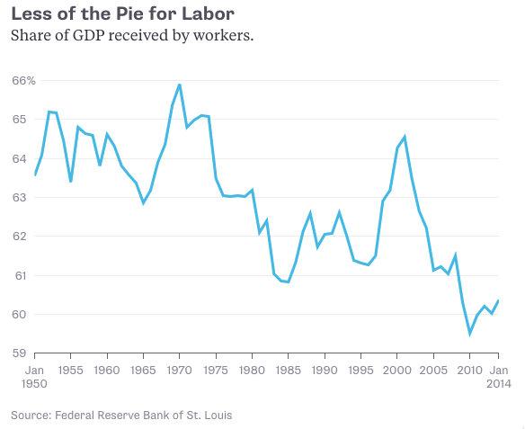 Cursor and Cracking the Mystery of Labor s Falling Share of GDP Bloomberg View