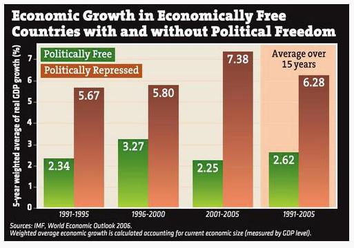Does Economic Success Require Democracy