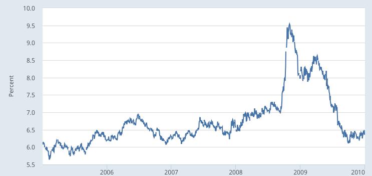 Moody s Seasoned Baa Corporate Bond Yield© FRED St Louis Fed