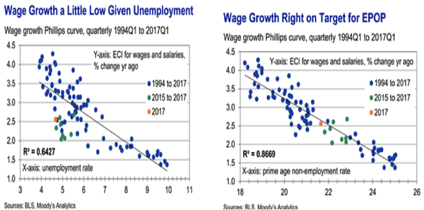 Preview of There Is No U S Wage Growth Mystery Moody s Analytics Economy com Economists are puzzled