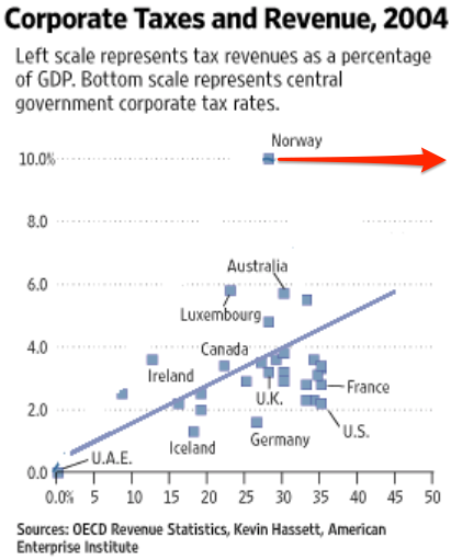 Economist s View Yet Again Tax Cuts Do Not Pay for Themselves