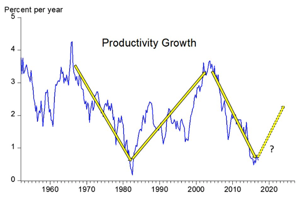 Www hoover org sites default files research docs on the prospects for higher economic growth 0 pdf