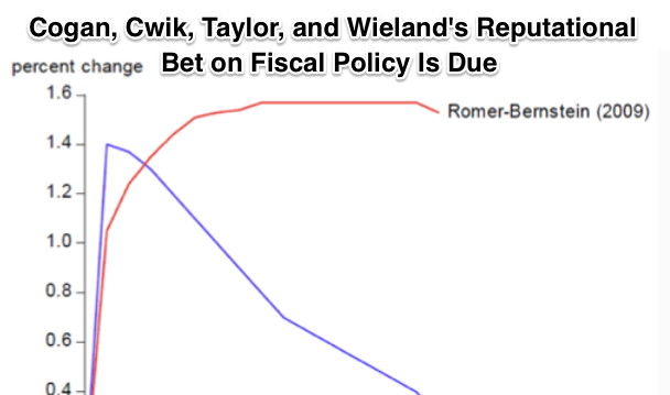 Early Monday Smackdown Hoisted John Cogan Tobias Cwik John Taylor and Volker Wieland s Reputational Bet on Fiscal Policy Is Due and They Are Bankrupt