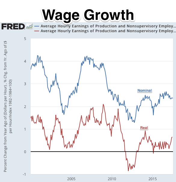 Average Hourly Earnings of Production and Nonsupervisory Employees Total Private FRED St Louis Fed