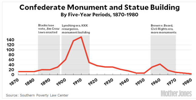Give It Up Folks Confederate Statues Are All About Racism Mother Jones