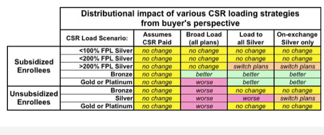 State Approaches to Handling CSR Uncertainty for 2018 Premiums Balloon Juice