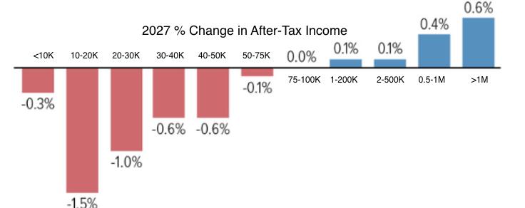 JCT Tax Changes 2027