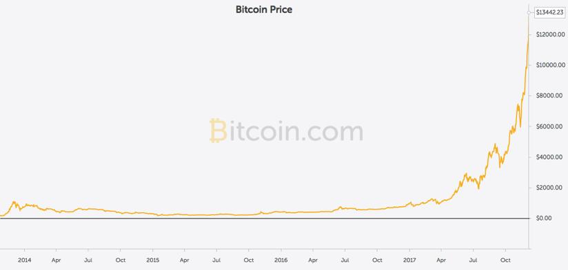 Bitcoin Price Bitcoin com Charts