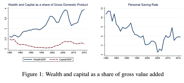 Wealth, Capital, and Gross Value Added