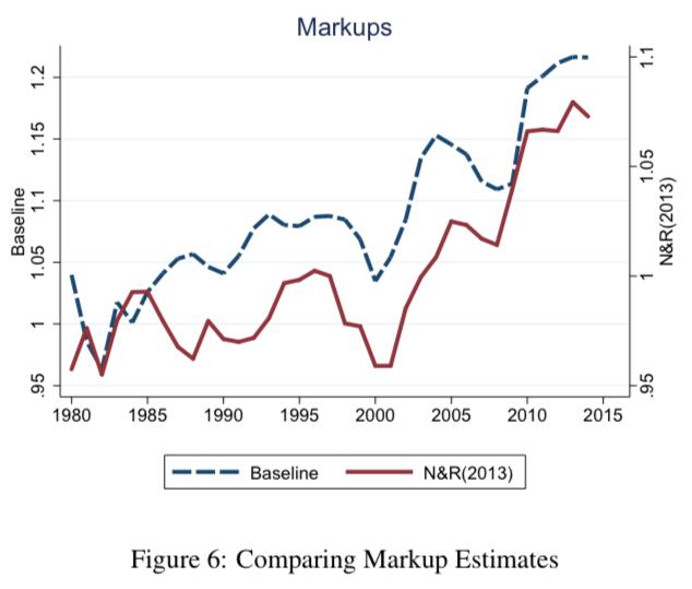 Markup Estimates