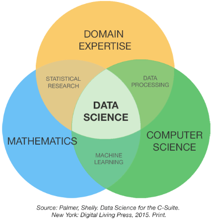 Data science venn diagram Google Search