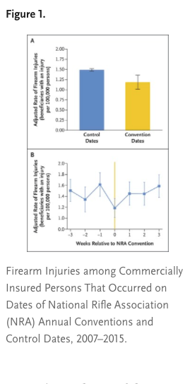 Reduction in Firearm Injuries during NRA Annual Conventions