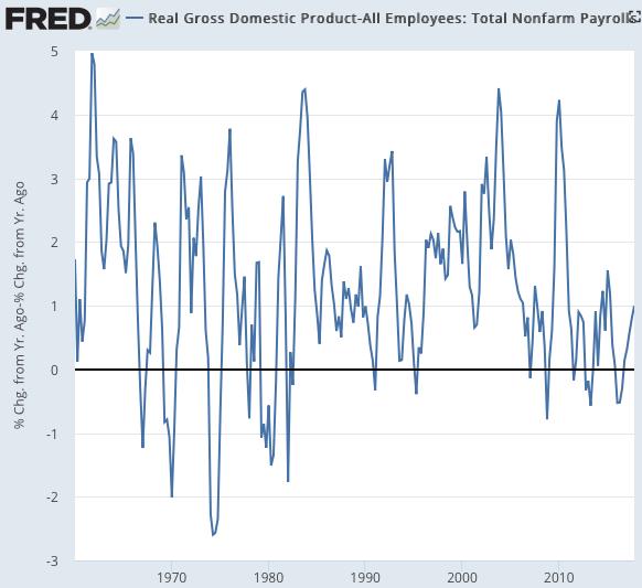 Productivity Growth