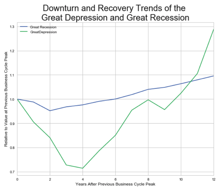 Recovery from the Great Recession and Great Depression