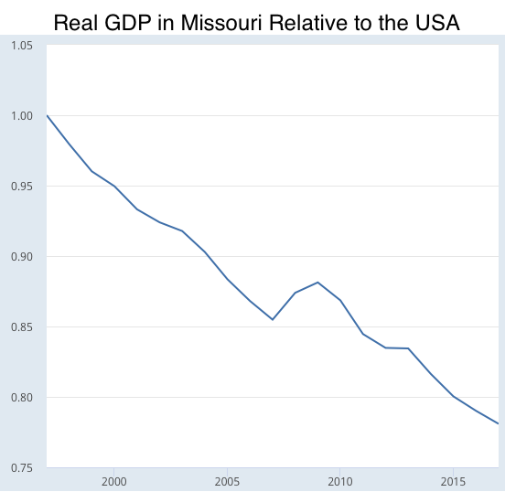 Real Total Gross Domestic Product for Missouri FRED St Louis Fed