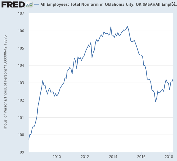 All Employees Total Nonfarm in Oklahoma City OK MSA FRED St Louis Fed