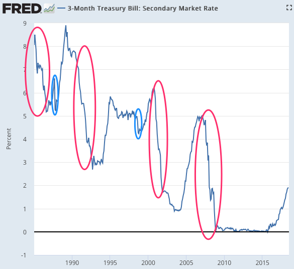 Month Treasury Bill Secondary Market Rate (FRED St Louis Fed)
