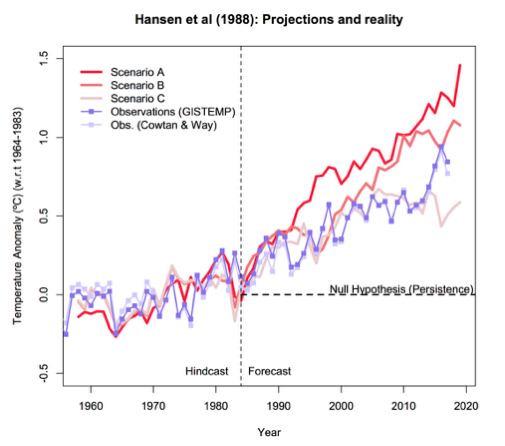 30 years after Hansen s testimony RealClimate