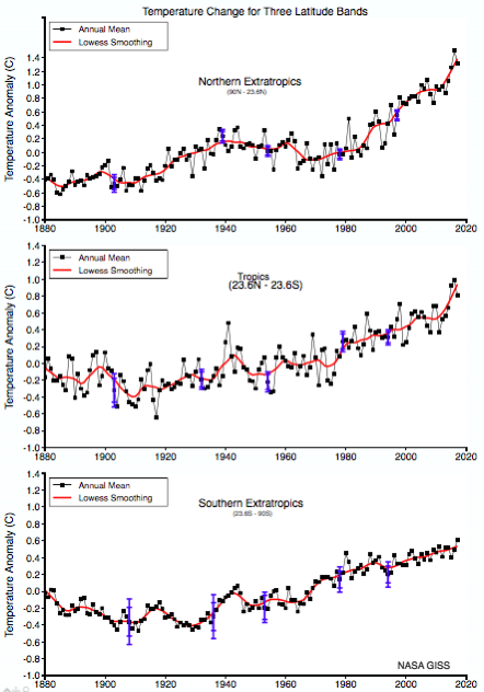 Data GISS GISS Surface Temperature Analysis Analysis Graphs and Plots