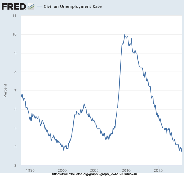 Civilian Unemployment Rate