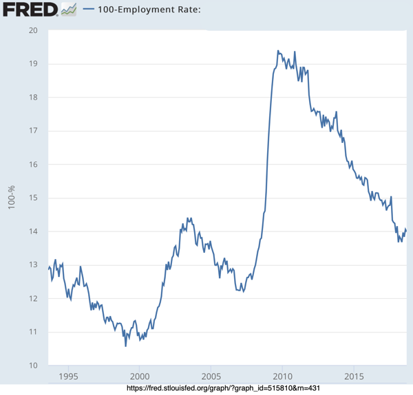 Employment Rate Aged 25 54
