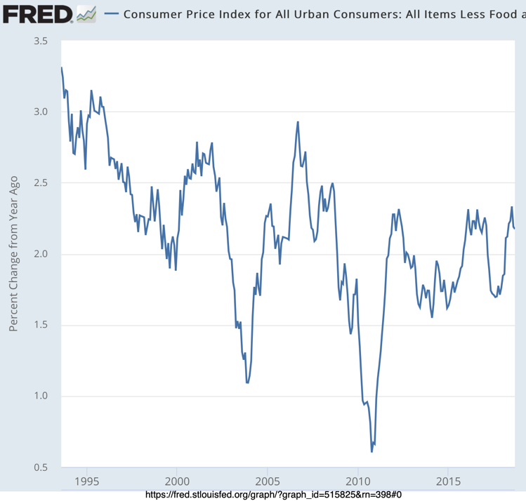 CPI Core Inflation