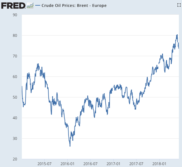 Crude Oil Prices Brent Europe FRED St Louis Fed