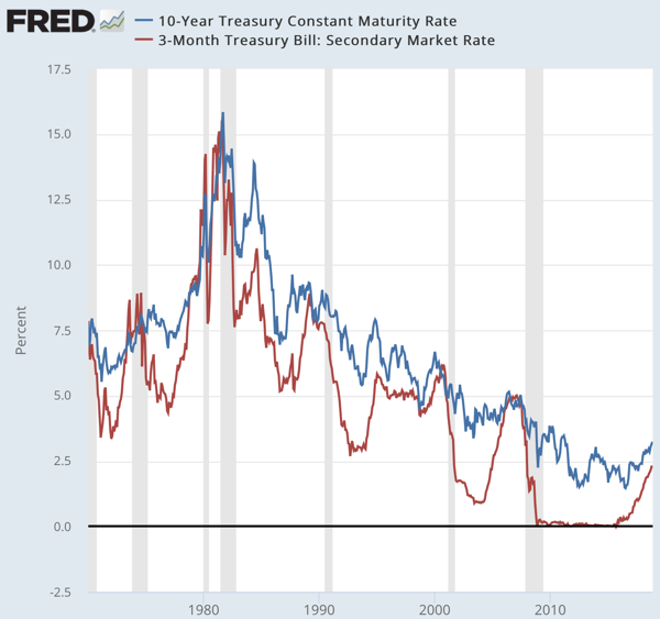 10 Year Treasury Constant Maturity Minus 2 Year Treasury Constant Maturity FRED St Louis Fed