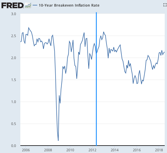 10-Year_Breakeven_Inflation_Rate___FRED___St__Louis_Fed