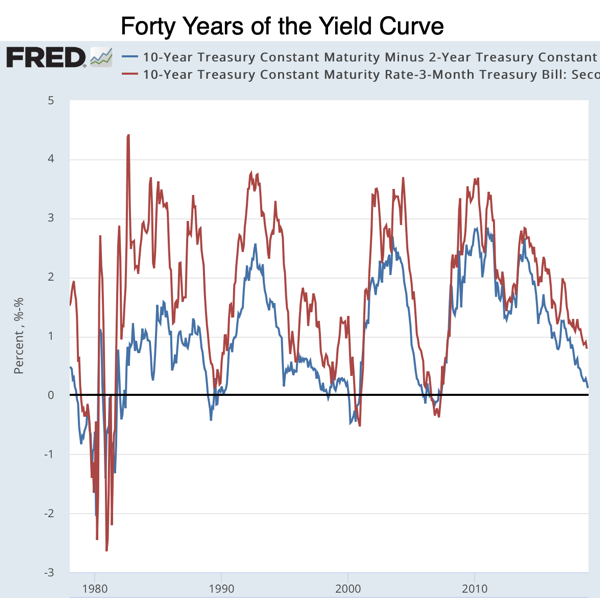 Forty Years of the Yield Curve