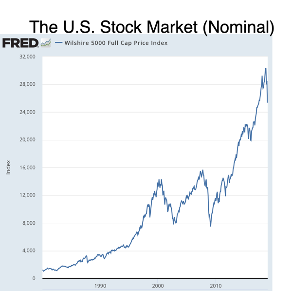 The U S Stock Market Nominal