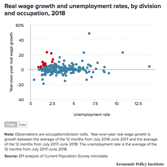 Why is real wage growth anemic It s not because of a skills shortage Economic Policy Institute
