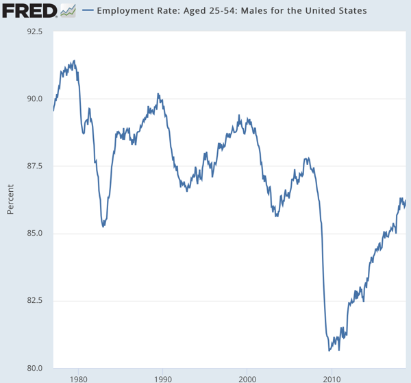 Employment Rate Aged 25 54 Males for the United States FRED St Louis Fed
