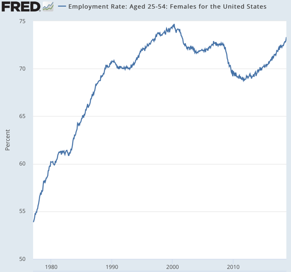 Employment Rate Aged 25 54 Females for the United States FRED St Louis Fed