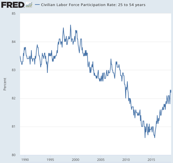 Civilian Labor Force Participation Rate 25 to 54 years FRED St Louis Fed