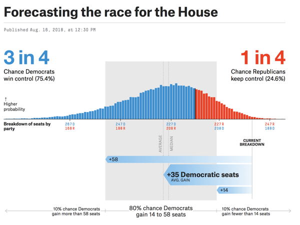 2018 House Forecast FiveThirtyEight