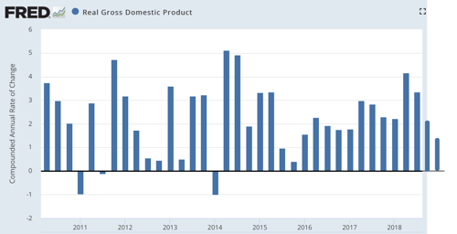 Real Gross Domestic Product FRED St Louis Fed