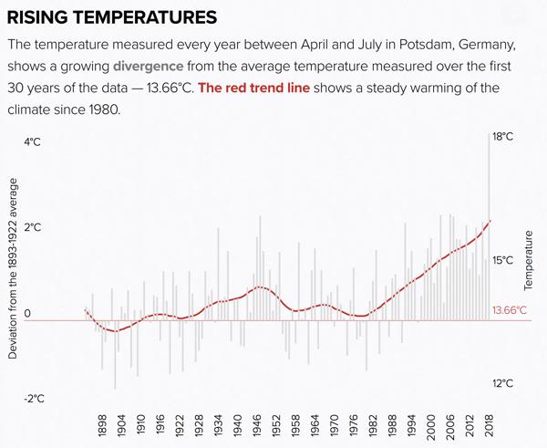Europe s freak weather explained POLITICO